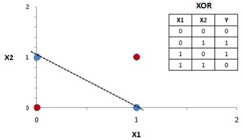 pattern classification using multilayer perceptron perceptron