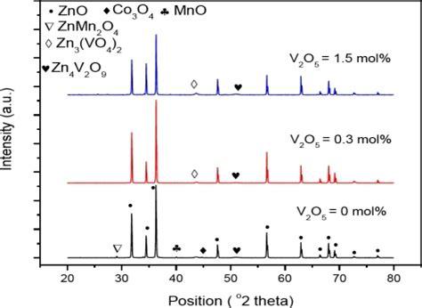 xrd pattern of vanadium xrd patterns of v2o5 doped zno at 1025 176 c open i