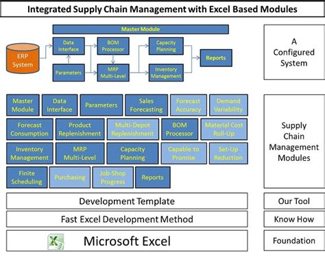 scm templates integrated supply chain software system using excel based
