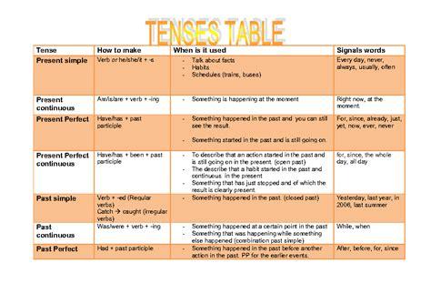 grammar tenses table 299 free present worksheets teach present