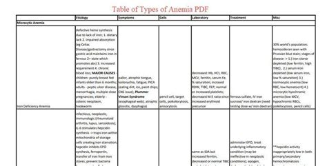 table  types  anemia   medical books