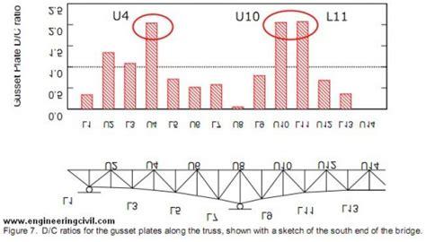 new design criteria for gusset plates in tension minneapolis i 35w bridge collapse engineering