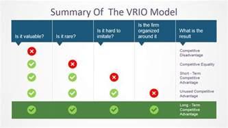capabilities analysis template vrio model powerpoint template slidemodel