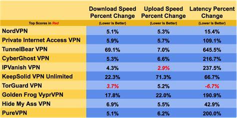 best fastest vpn the best vpn services for 2019 pcmag australia