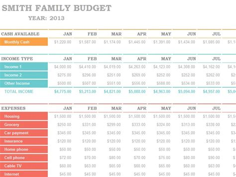 sle household budget template family budget spreadsheet we ve started utilizing mint
