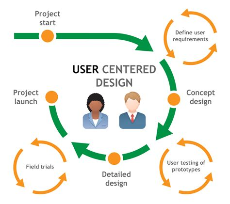 ux process diagram ux process and skills diagrams make it easy