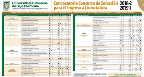 convocatoria ingreso por equivalencia artes uabc abren convocatoria de nuevo ingreso a uabc veraz informa