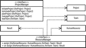 class diagram realization class diagram realization vs generalization choice image