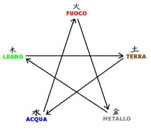 tavole meridiani energetici i 5 movimenti viva shiatsu lo shiatsu a torino