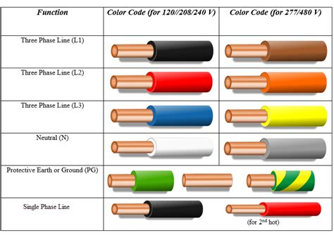 cable color code electrical wiring color codes