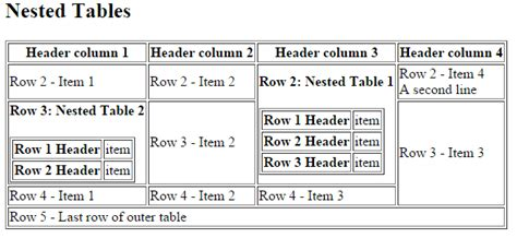table in html html how to reproduce this nested table stack overflow