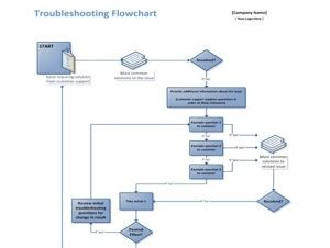 troubleshooting flowchart template pin second while flowchart on