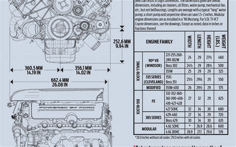 Ford Motor Sizes Ford Engine Sizes Chart Ford Free Engine Image For User