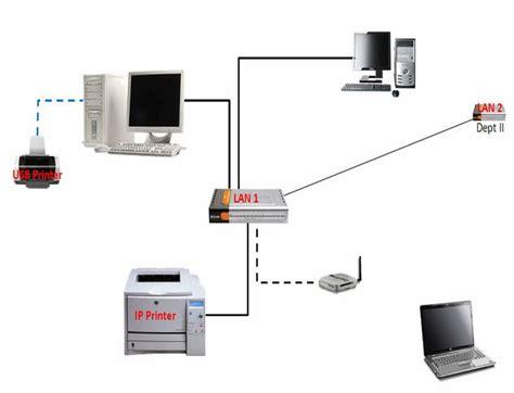 Printer Komputer printer di jaringan lan belajar tips komputer dan