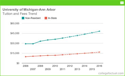 Of Michigan Arbor Mba Acceptance Rate of michigan arbor tuition and fees
