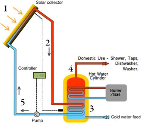 solar home heating system cost energy saving kingspan solar water systems