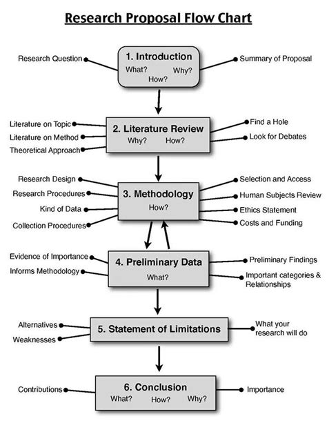 Phd Paper Template 311 Best Grant Management Images On Grant