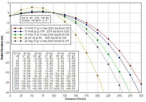 Rifle Trajectory Table by 32 40 Ballistics Chart Pictures To Pin On