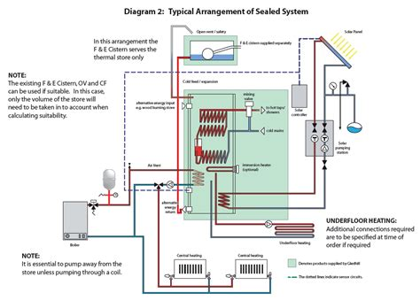 thermal store diagram gledhill torrent multifuel thermal store