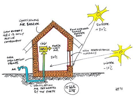 passive design house passive house in a nutshell ecocentric design