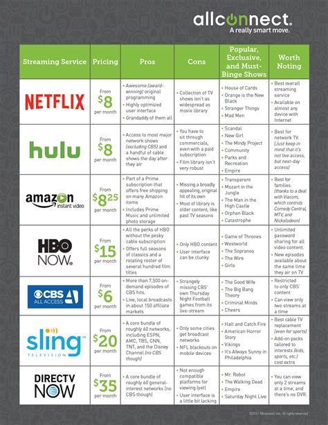 best price for service smarter compare the top 7 tv services