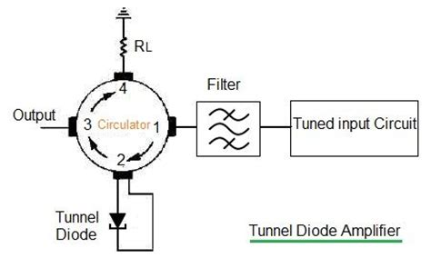 how does a tunnel diode work how does a tunnel diode work 28 images how does a tunnel diode work wehelpcheapessaydownload