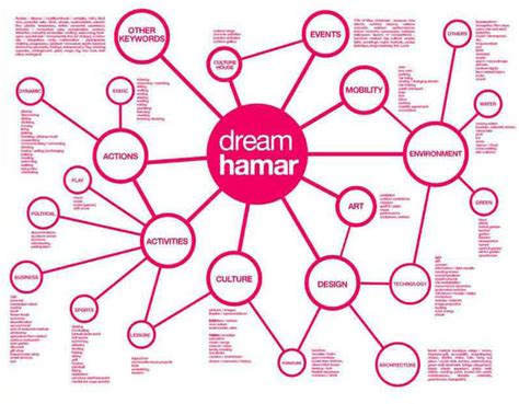 design network magazine harvard design magazine network design dream your city
