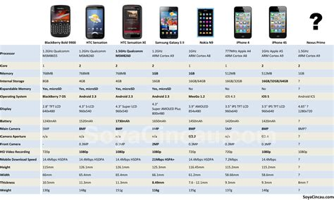 Iphone Comparison Samsung Galaxy S 2 Soyacincau Part 2
