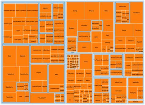 treemap diagram a tour through the visualization zoo