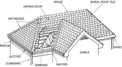 Hip Roof Shape Midland Brick