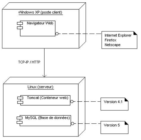diagramme uml de déploiement d 233 veloppons en java java et uml