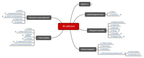 Quality Management Systems For Medical Devices Iso 13485 Device Quality Management System Template