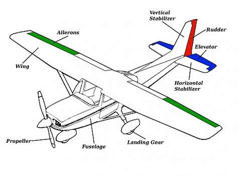 aircraft layout and detail design technical details rc aircraft club carleton college