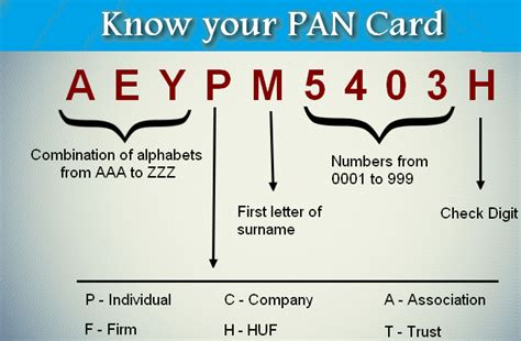 Loan Letter For Cdac How To Decode Your Pan Number It Contains Important