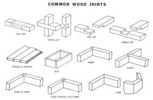 types of wood joints shop class kids