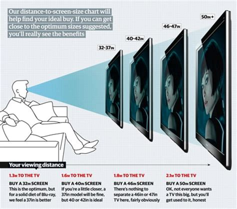 tv distance from couch how to chose the right size tv for your home interiors