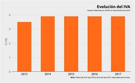 tasa de impuesto chile 2016 tasa de ieps 2016 newhairstylesformen2014 com