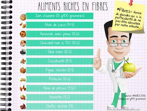 lista alimenti contenenti iodio les fibres raidlight partageons l exp 233 rience trail