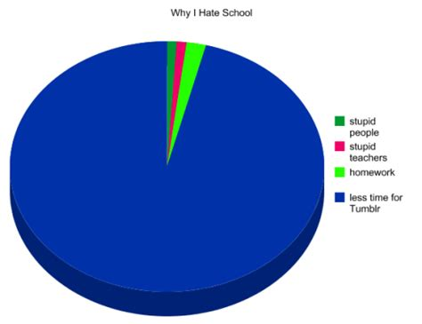 Why I by Why I School On
