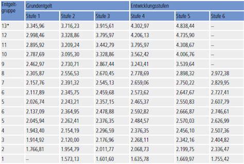 tvl tabelle neues tarifrecht f 252 r die besch 228 ftigten der l 228 nder