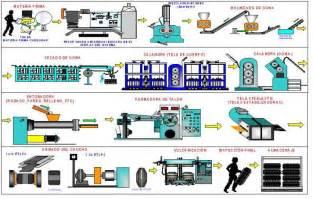 1522 hillside ave n minneapolis procesos productivos industriales 5 1 1 procesos
