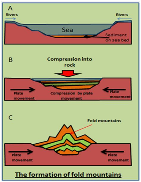mountain building diagram geomorphology classification of mountains plains and