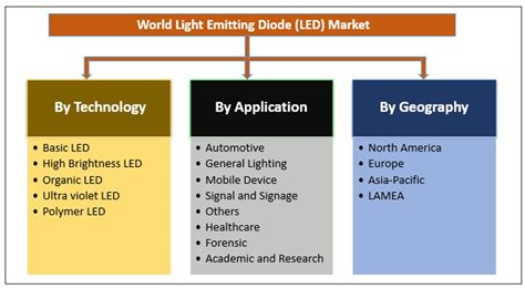 light emitting diode overview global led market size trend analysis forecast 2020