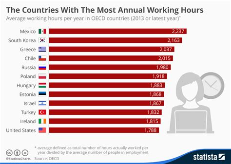 Average Working Time Before Mba by Chart The Countries With The Most Annual Working Hours