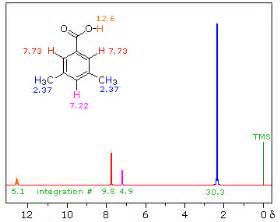Proton Nmr Signals Organic Spectroscopy International Exles Of 1h Nmr Spectra