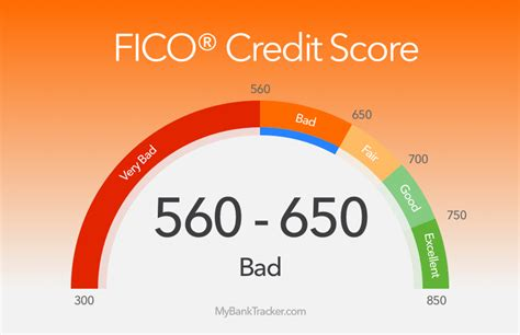 best credit cards for a bad credit score 560 649