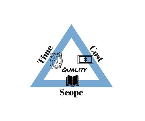 solution the triple constraint in project management is known to