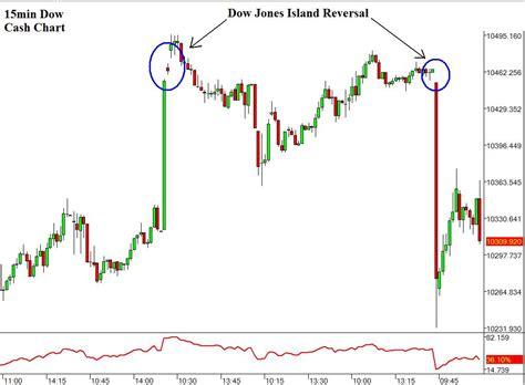 chart pattern island reversal island reversal