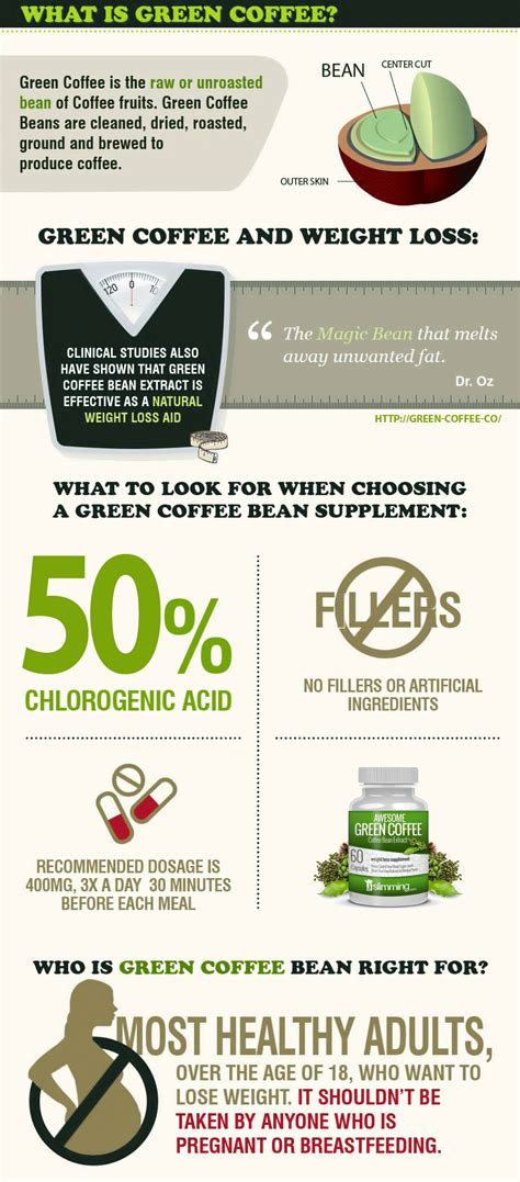 Info Green Coffee green coffee bean benefits health and weight loss