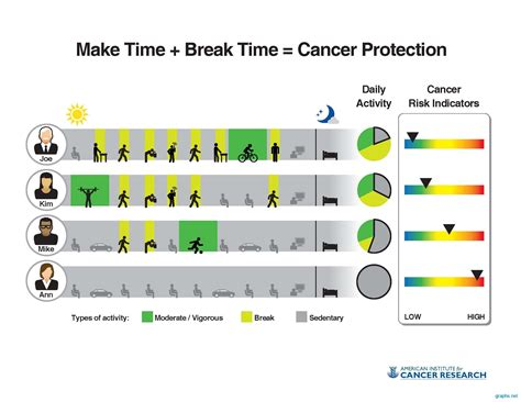 cancer graph infographics graphs net cancer protective factors chart graph infographics